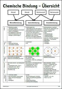 Chemische Bindung, Metallbindung, Ionenbindung, Atombindung
