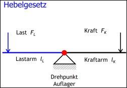 Physik Mechanik Hebelgesetz