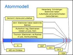 Atommodell Atombau