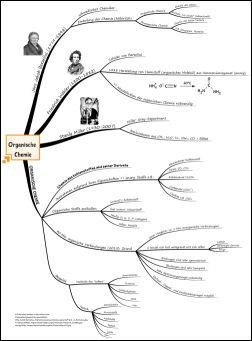 Unterricht Chemie Organsiche Chemie Mindmap