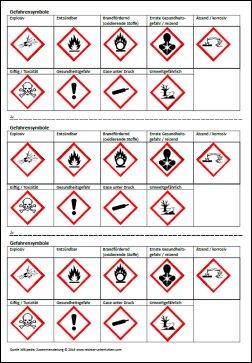 Kopiervorlage Gefahrensymbole
