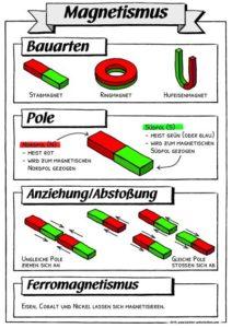 Plakat Magnetismus