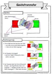 Funktionsprinzip Gleichstrommotor