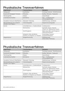 Physikalische Trennverfahren