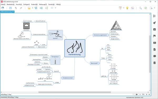 Chemie Mindmap Verbrennung
